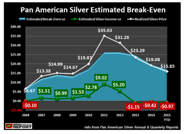 IMPORTANT SILVER KEY FACTORS: 3 Must See Charts